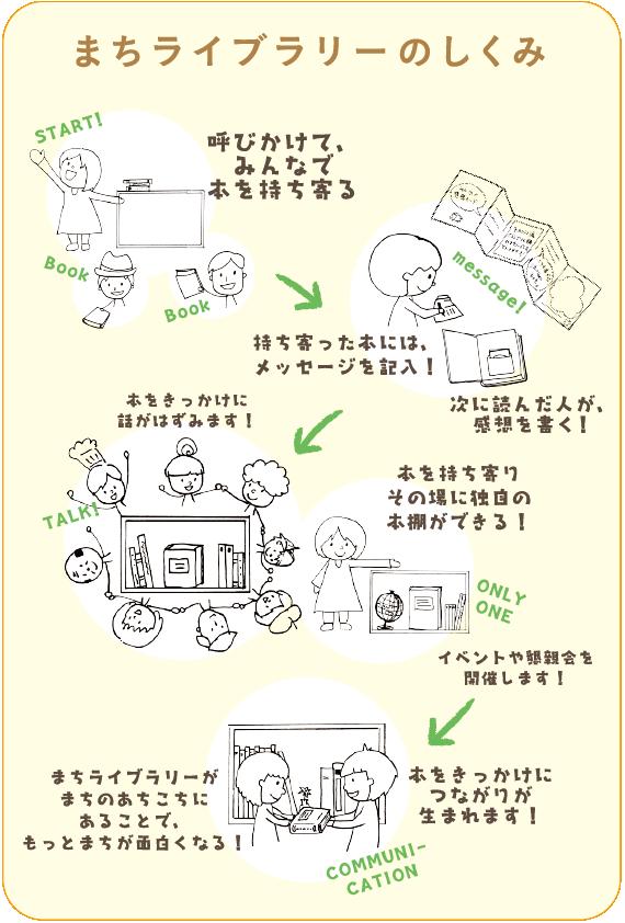 まちライブラリー仕組み①.png